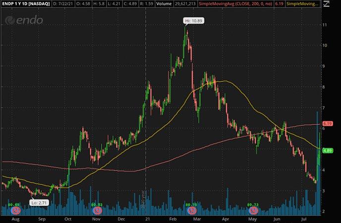 Penny_Stocks_to_Watch_Endo International PLC (ENDP Stock Chart)