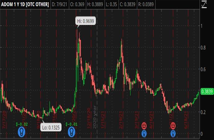 Penny_Stocks_to_Watch_Envirotech_Vehicles_Inc_ADOM_Stock_Chart