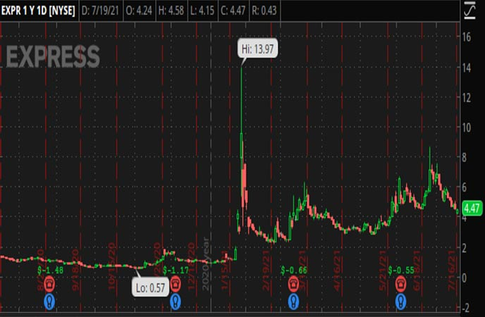 Penny_Stocks_to_Watch_Express_Inc