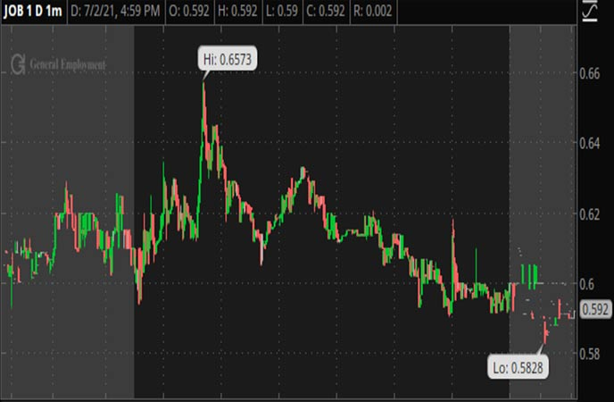Penny_Stocks_to_Watch_GEE_Group_Inc._(JOB_Stock_Chart)