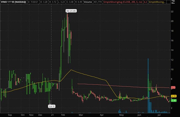 Penny_Stocks_to_Watch_Gaucho Group Holdings Inc. (VINO Stock Chart)