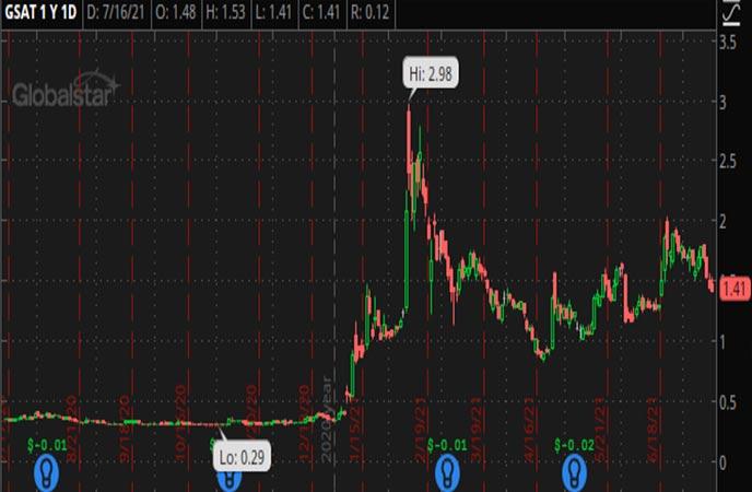 Penny_Stocks_to_Watch_Globalstar_Inc._(GSAT_Stock_Chart)