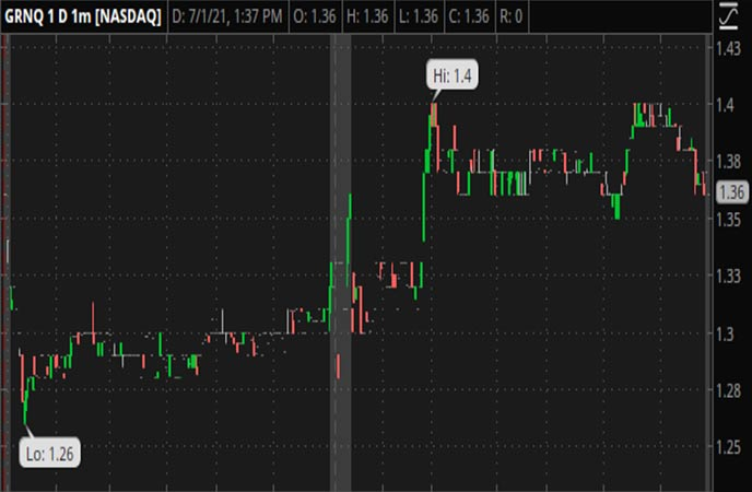 Penny_Stocks_to_Watch_Greenpro_Capital_Corp_GRNQ_Stock_Chart