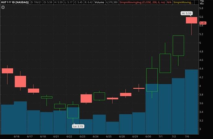Penny_Stocks_to_Watch_Hut 8 Mining Corp. (HUT Stock Chart)