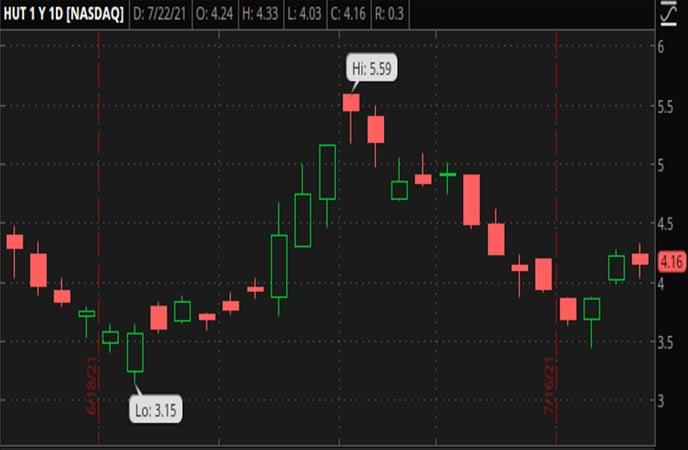 Penny_Stocks_to_Watch_Hut_8_Mining_Corp._(HUT_Stock_Chart)