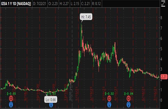 Penny_Stocks_to_Watch_IZEA_Worldwide_(IZEA_Stock_Chart)