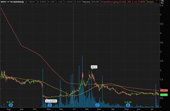 Penny_Stocks_to_Watch_InVivo Therapeutics Holdings Corp. (NVIV Stock Chart)