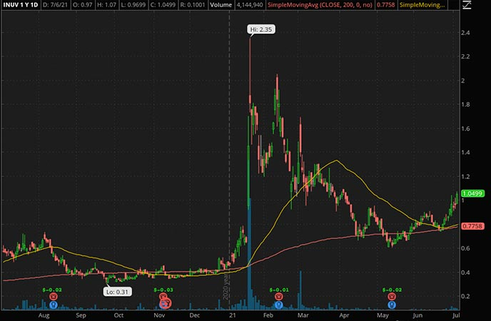 Penny_Stocks_to_Watch_Inuvo Inc. (INUV Stock Chart)