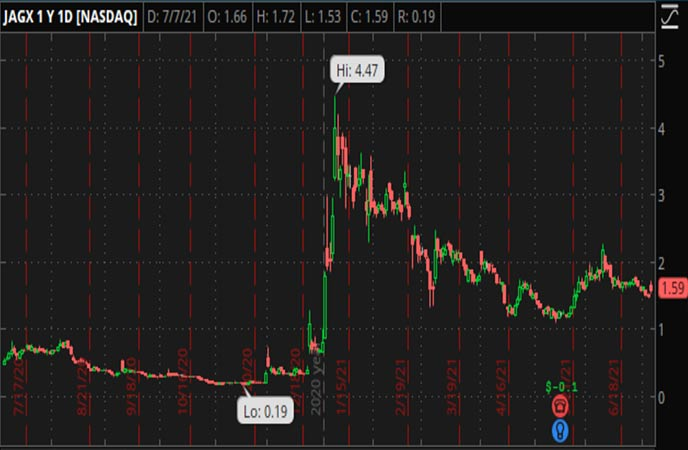 Penny_Stocks_to_Watch_Jaguar_Health_Inc._(JAGX_Stock_Chart)