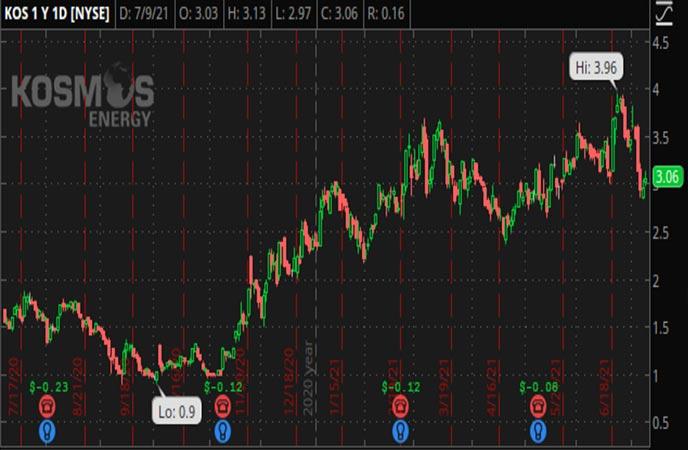 Penny_Stocks_to_Watch_Kosmos_Energy_Ltd