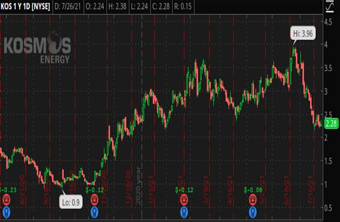 Penny_Stocks_to_Watch_Kosmos_Energy_Ltd._(KOS_Stock_Chart)