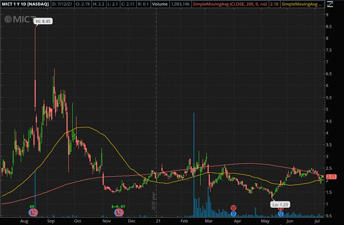 Penny_Stocks_to_Watch_MICT Inc. (MICT Stock Chart)