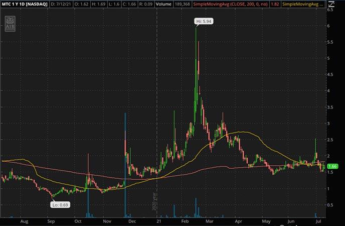 Penny_Stocks_to_Watch_MMTec Inc. (MTC Stock Chart)