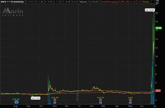Penny_Stocks_to_Watch_Marin Software Inc. (MRIN Stock Chart)