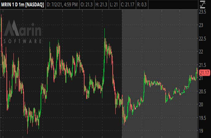 Penny_Stocks_to_Watch_Marin_Software_Incorporated_MRIN_Stock_Chart