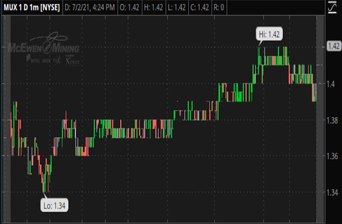 Penny_Stocks_to_Watch_McEwen_Mining_Inc