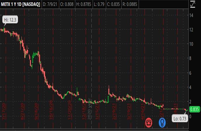 Penny_Stocks_to_Watch_Meten_EdtechX_Education_Group_Ltd_METX_Stock