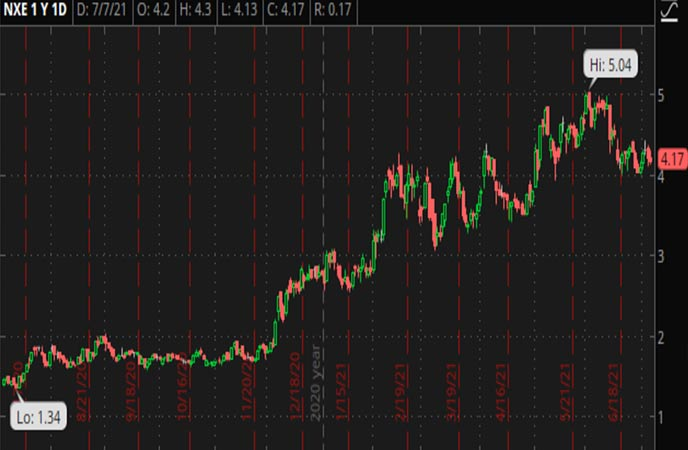Penny_Stocks_to_Watch_NexGen_Energy_Ltd