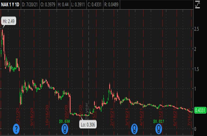 Penny_Stocks_to_Watch_Northern_Dynasty_Minerals_Ltd_NAK_Stock_Chart
