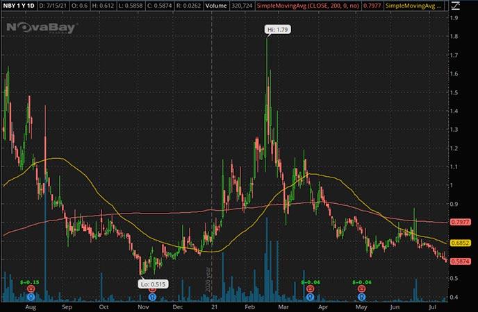 Penny_Stocks_to_Watch_NovaBay