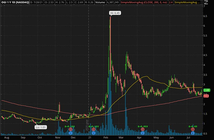 Penny_Stocks_to_Watch_OrganiGram Holdings Inc. (OGI Stock Chart)