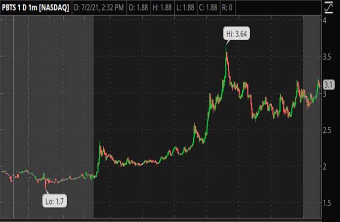 Penny_Stocks_to_Watch_Powerbridge_Technologies_Co_Ltd_PBTS_Stock.jpg