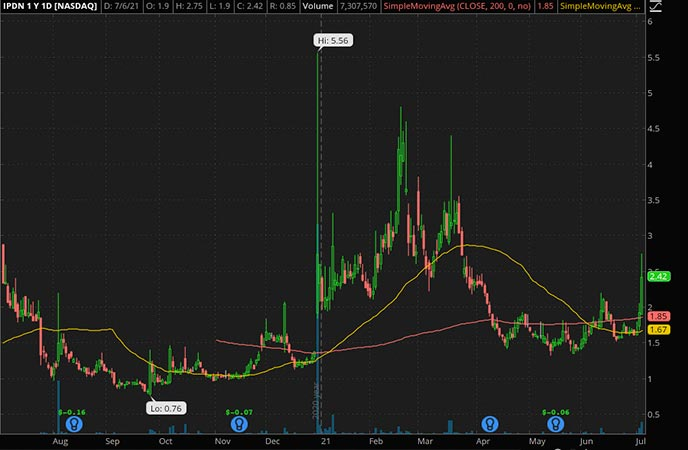 Penny_Stocks_to_Watch_Professional Diversity Network Inc. (IPDN Stock Chart)