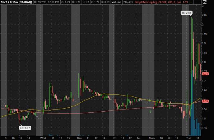 Penny_Stocks_to_Watch_SINTX
