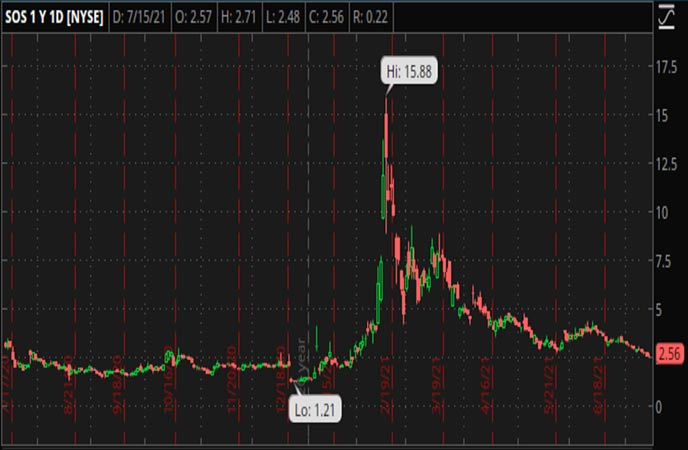 Penny_Stocks_to_Watch_SOS_Limited_