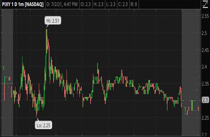 Penny_Stocks_to_Watch_ShiftPixy_Inc