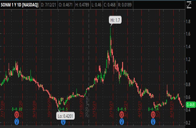Penny_Stocks_to_Watch_Sonim_Technologies_Inc_SONM_Stock_Chart
