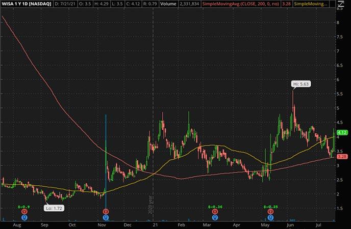 Penny_Stocks_to_Watch_Summit Wireless Technologies Inc. (WISA Stock Chart)