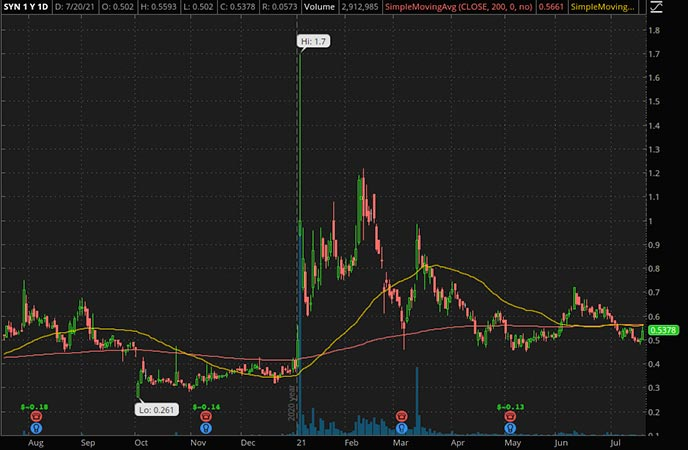 Penny_Stocks_to_Watch_Synthetic Biologics Inc. (SYN Stock Chart)