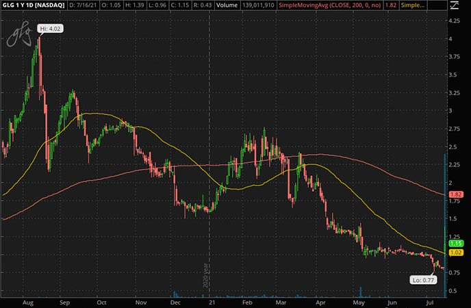 Penny_Stocks_to_Watch_TD Holdings Inc. (GLG Stock Chart)