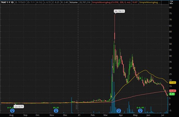 Penny_Stocks_to_Watch_Takung Art Co. Ltd. (TKAT Stock Chart)