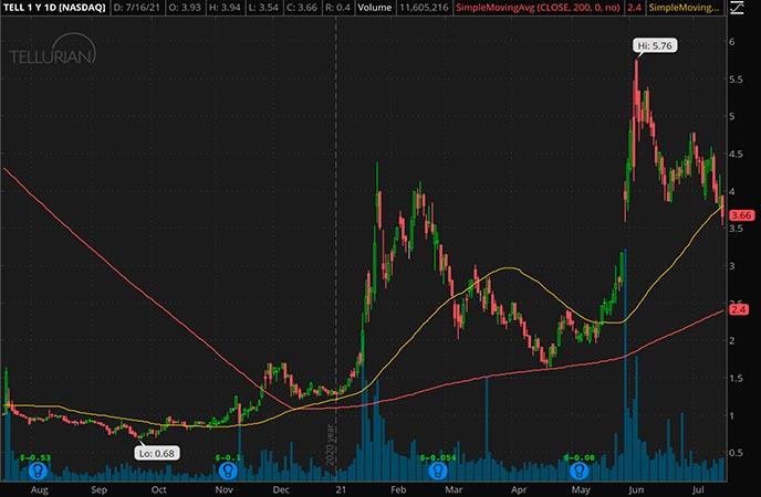 Penny_Stocks_to_Watch_Tellurian