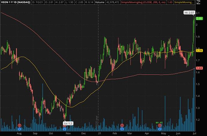 Penny_Stocks_to_Watch_VEON