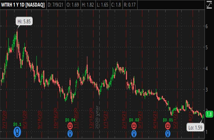 Penny_Stocks_to_Watch_Waitr_Holdings_Inc