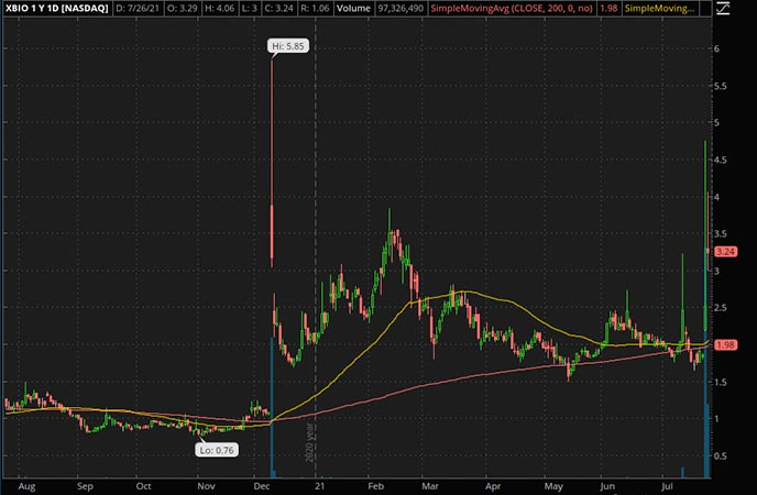 Penny_Stocks_to_Watch_Xenetic Biosciences Inc. (XBIO Stock Chart)