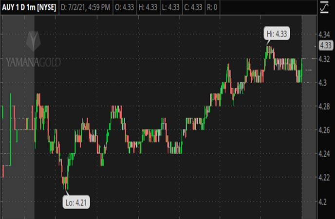Penny_Stocks_to_Watch_Yamana_Gold_Inc._(AUY_Stock_Chart)