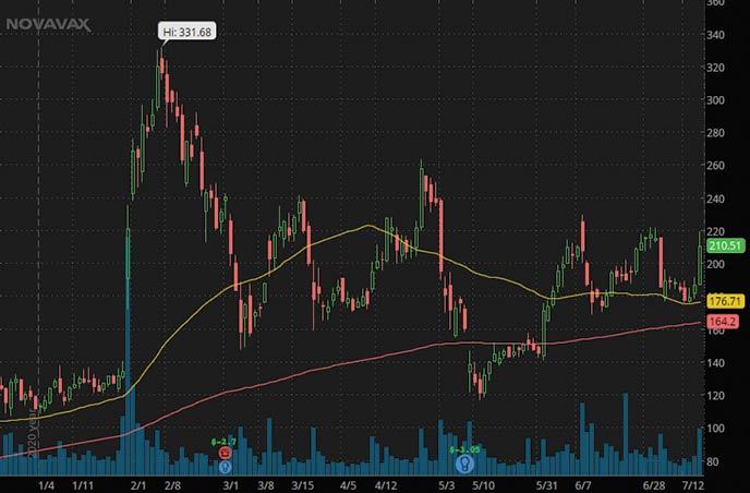 Stock Market Crash Stocks To Watch Novavax NVAX stock chart