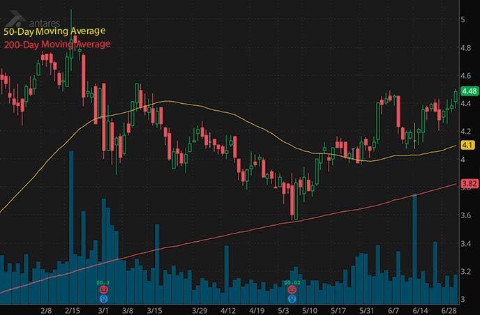 best biotech penny stocks to watch Antares Pharma ATRS stock chart