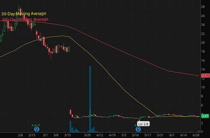 best biotech penny stocks to watch Odonate Therapeutics ODT stock chart
