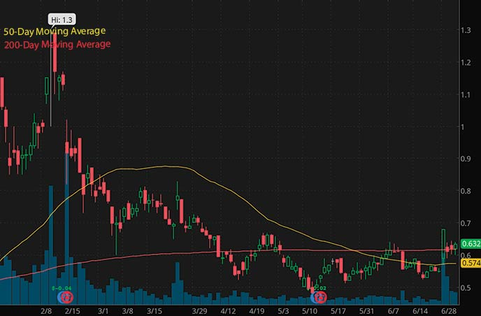best biotech penny stocks to watch Palatin Technologies PTN stock chart