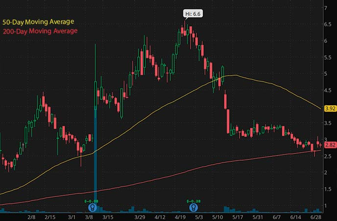 best biotech penny stocks to watch Seelos Therapeutics SEEL stock chart