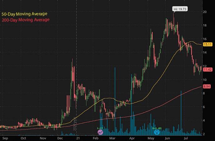 best biotech penny stocks to watch right now GT Biopharma Inc. GTBP stock chart