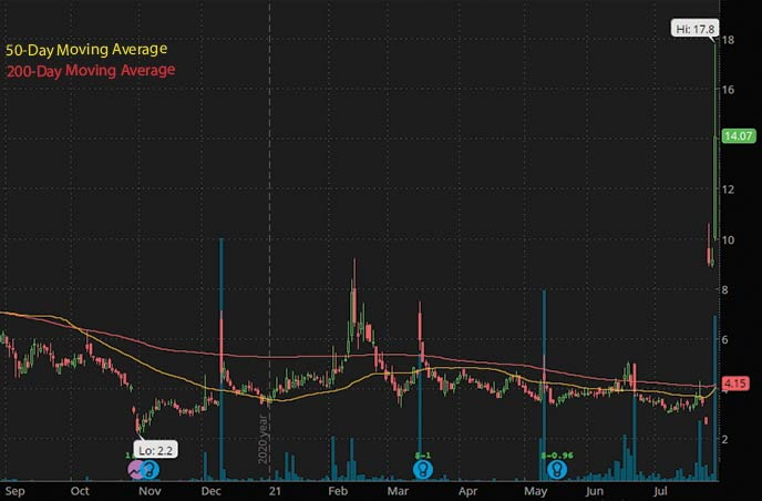 best biotech penny stocks to watch right now Intec Pharma NTEC stock chart