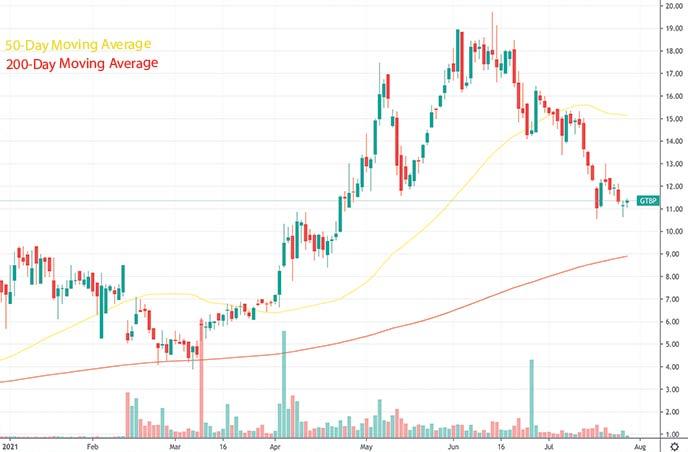 best biotech stocks to watch GT Biopharma Inc. GTBP stock chart