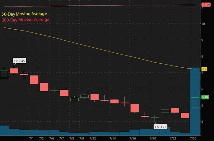 best penny stocks to buy Bit Digital BTBT stock chart