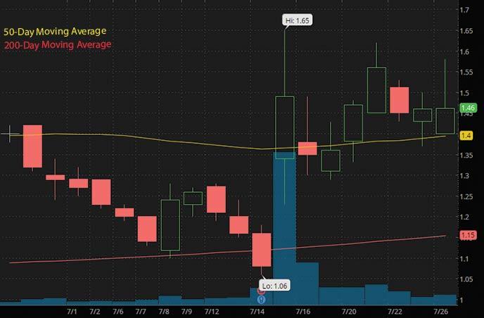 best penny stocks to buy Cinedigm Corporation CIDM stock chart